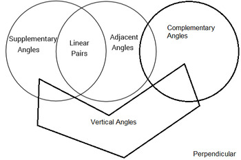 Geometry Angle Pairs Venn Diagram