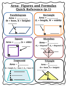Area - Geometry Area Figures and Formulas Graphic Organizer/Reference Sheets