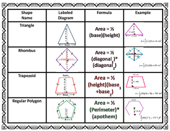 Area - Geometry Area of Plane Figures Wall Posters and Graphic Organizer
