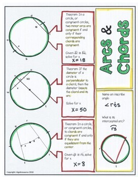 Geometry: Circle Arc & Chord Theorems Doodle Graphic Organizer