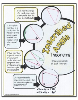 Geometry: Circle Inscribed Angle Theorems Doodle Graphic Organizer
