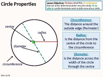 Geometry: Circles 1 - Properties of a Circle, What is Pi? (+ resources)