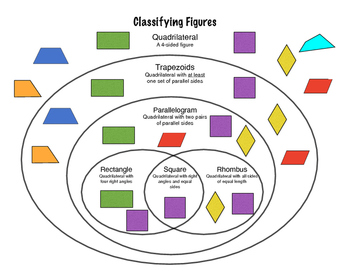Geometry Classifying Figures Based on Attributes Chart