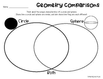 Geometry Comparison - Plane vs Solid Shapes Venn Diagram