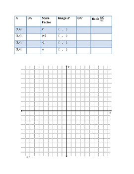 Geometry: Dilation Activity, Graphing Image, Scale factor
