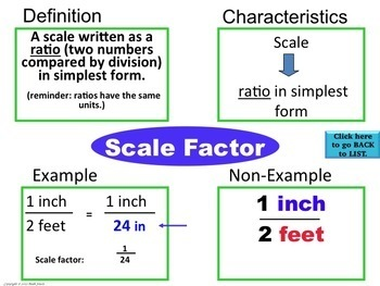 Geometry-Similarity-Frayer Model Vocabulary (Vocabulary they will LIKE and USE)