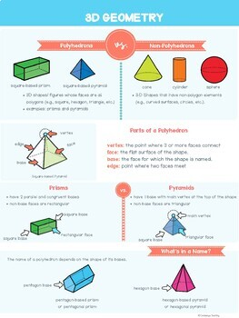 Geometry Infographic Anchor Chart Bundle