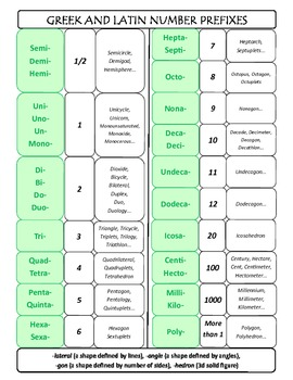 Geometry Latin and Greek Number Roots or Prefixes cheat sheet
