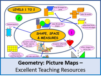 Geometry: Levelled Picture Map (Levels 1 to 6)