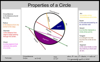 Geometry Math Poster: Properties of a Circle
