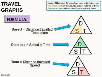Geometry: Measures - Travel Graphs (+ worksheets)