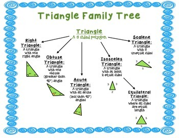 Geometry Polygon Family Tree Quadrilaterals And Triangles By Ryan B