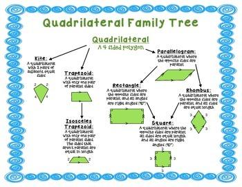 Geometry polygon family tree quadrilaterals and triangles by ryan b geometry polygon family tree quadrilaterals and triangles ccuart Gallery