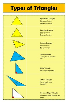 Geometry Poster: Types of Triangles