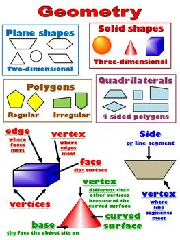 geometry poster or handout shapes and attributes of 2d and 3d figures. Black Bedroom Furniture Sets. Home Design Ideas