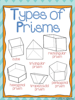 Geometry Posters:  3D Shapes, 2D Shapes, & Classification of Triangles
