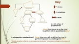 Geometry PowerPoint - Quadrilaterals (Chapter 6)