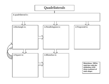 Geometry Quadrilateral Chart