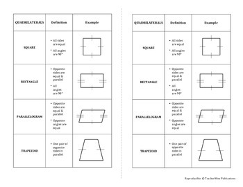 Geometry Quick Notes: Types of Quadrilaterals