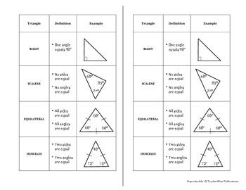 Geometry Quick Notes: Types of Triangles