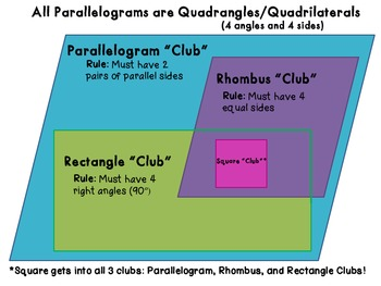 Geometry: Shapes and Their Attributes~ 3.G.1