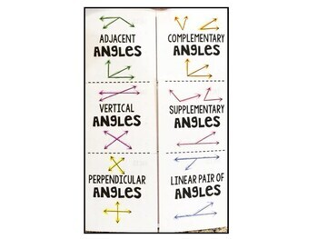 Geometry - Six Different Angle Relationships - Facts and Diagrams - Foldable