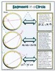 Geometry: Special Segments in a Circle Theorems Doodle Notes Graphic Organizer
