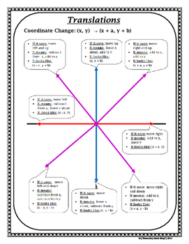 Transformations -  Transformations Graphic Organizers Coordinate Plane and Non