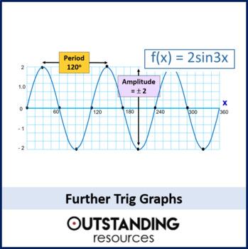 Geometry: Trigonometry 9 - Trig Graphs (Amplitude and Period)