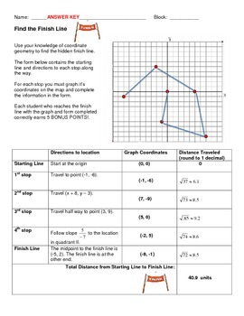 Geometry Unit 1 Activity - Midpoint Distance Slope Translation