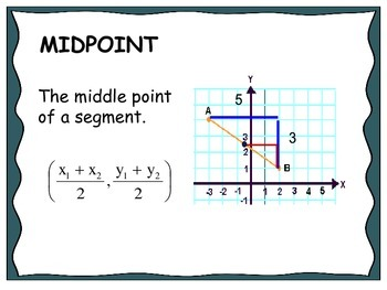 Geometry Unit 1 Word Wall - Midpoint Distance Slope Transf