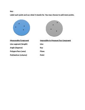 Geometry Venn Diagram: Measurable vs Not