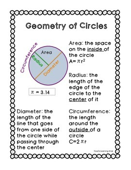 Geometry of Circles Reference Sheet