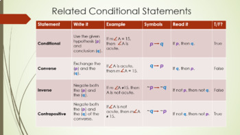 Geometry powerpoint on Conditional Statements with practice charts