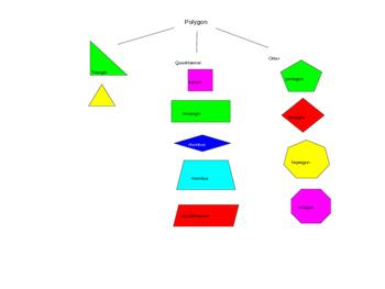 Geometry: quadrilaterals, square, rectangle, parallelogram