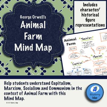 George Orwell's Animal Farm Mind Map