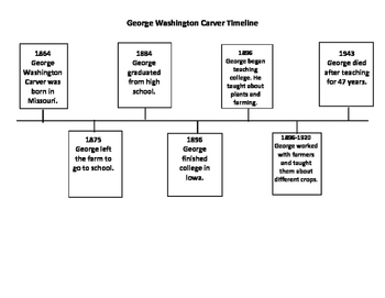 George Washington Carver Timeline with Questions