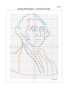 George Washington Coordinate Graph