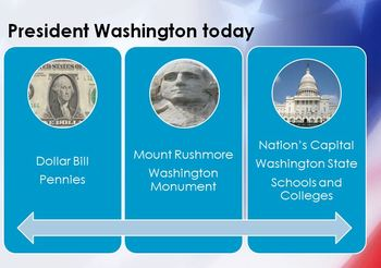 George Washington PPT & Video Link Common Core Standards