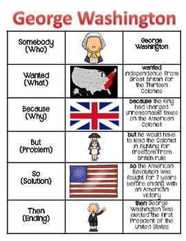 George Washington Portrait and Anchor Chart Poster - Famous Americans