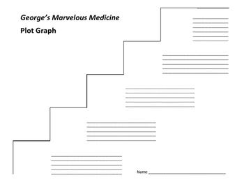 George's Marvelous Medicine Plot Graph - Roald Dahl