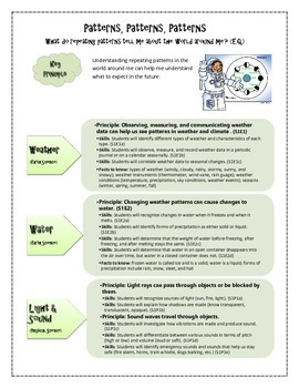{FREEBIE} Georgia First Grade Science CONTENT Standards