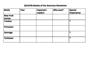 Georgia Milestones US History SSUSH4 Interactive Notebook Activities