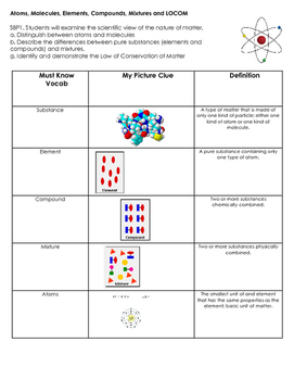 Georgia Standards, Vocab and Learning Targets: Atoms and Molecules