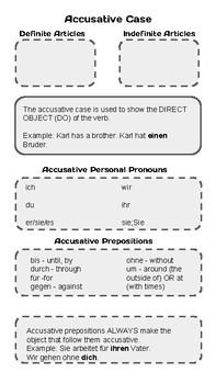 German Accusative Basics