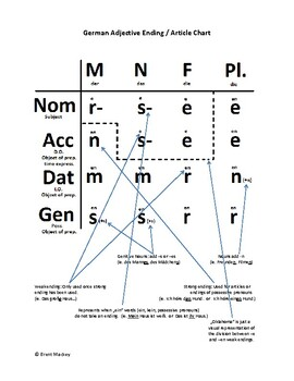 German Article/Adjective Ending Chart