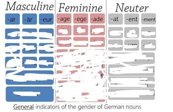 German Noun Gender Endings