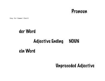 German Grammar Chart