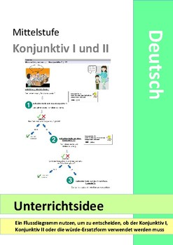 German - Konjunktiv I or Konjunktiv II - flow chart - subjunctive - Deutsch