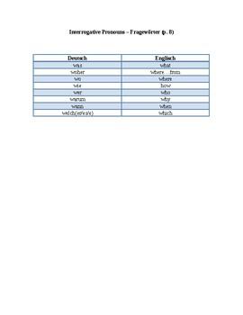 German - List of Interrogative Pronouns